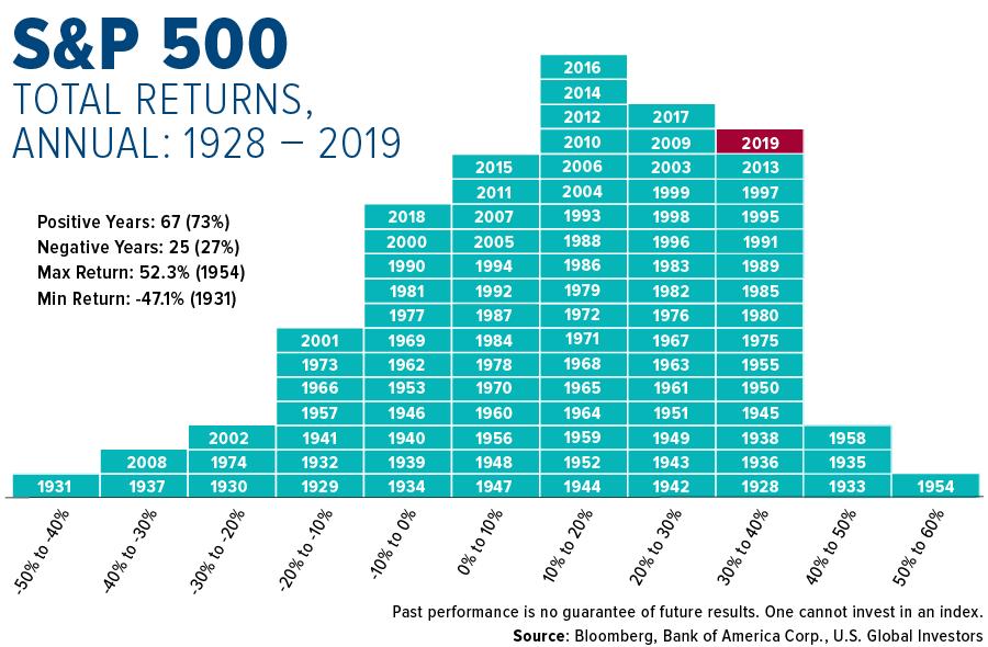 Kuvassa nähdään S&P500:n historiallinen tuotto vuosittain
