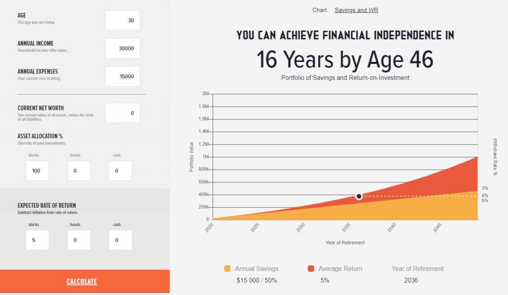 Säästämällä 50 % tuloista, työelämästä voi jäädä pois 16:ssa vuodessa