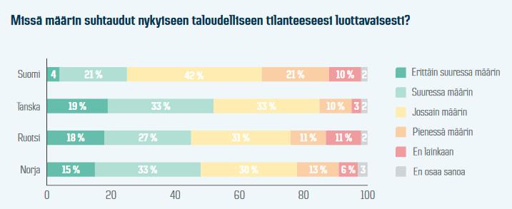 Dansken vastaajat eivät ole kovin luottavaisia omaan taloudelliseen tilanteenseensa
