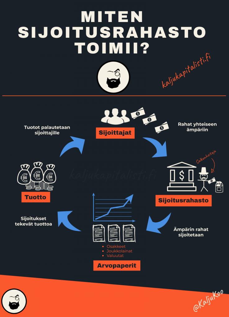 Miten sijoitusrahasto toimii