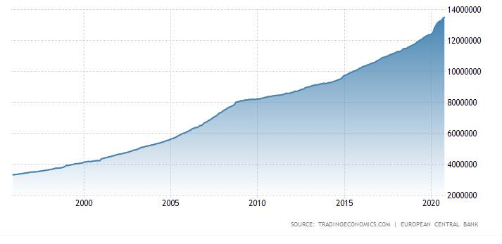 Euroja luodaan maailmaan kiihtyvällä tahdilla