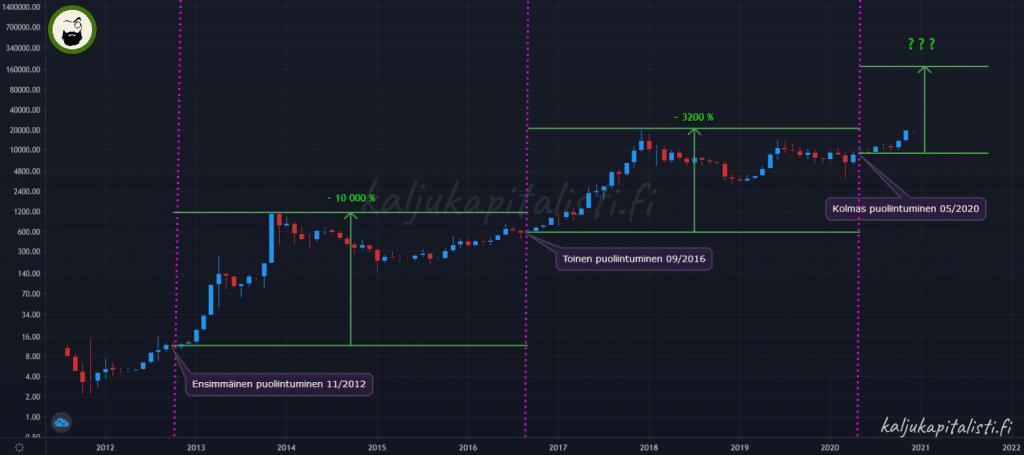 Bitcoin kurssikehitys