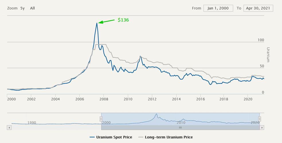 Uraanin spot ja long-term sopimusten hinta paunalta vuodesta 2000 lähtien