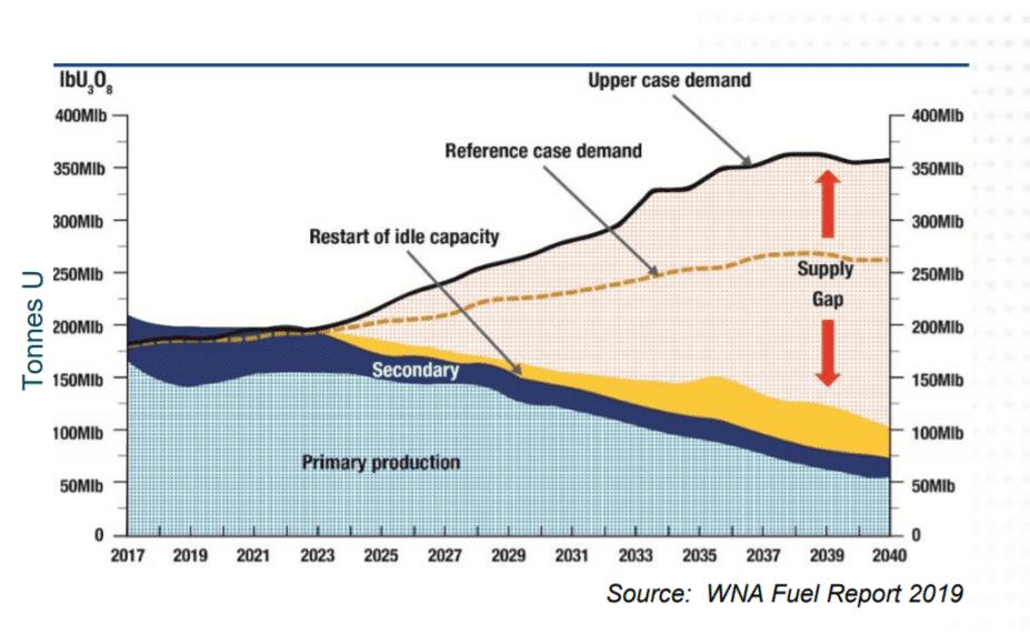 Uraanin kysynnän ja tarjonnan gappi tulee olemaan nykyisellä tuotannolla valtava