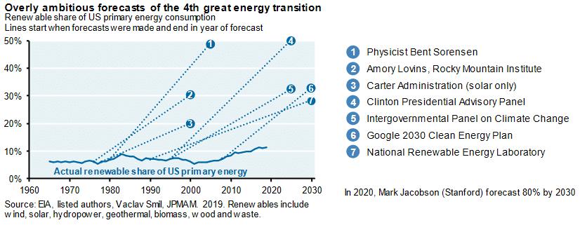 Ennusteet vihreään energiaan siirtymisestä ovat tähän asti olleet kovin optimistisia