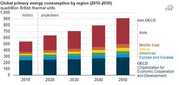 Energiankulutus maanosittain ennuste