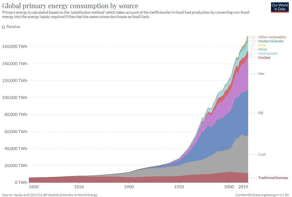 Globaali energiankulutuksen kehitys 1800-luvulta lähtien