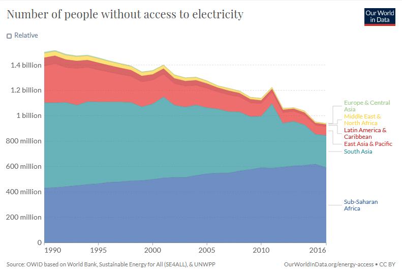 Ilman sähköä elävien ihmisten osuus 90-luvulta lähtien