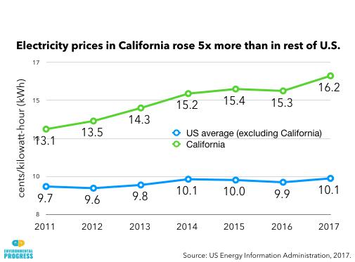 Sähkön hintakehitys Californiassa 2000-luvulla