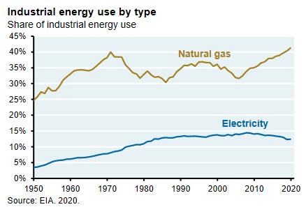 Sähköverkon hyödyntäminen teollisuudessa on jopa laskempaan päin