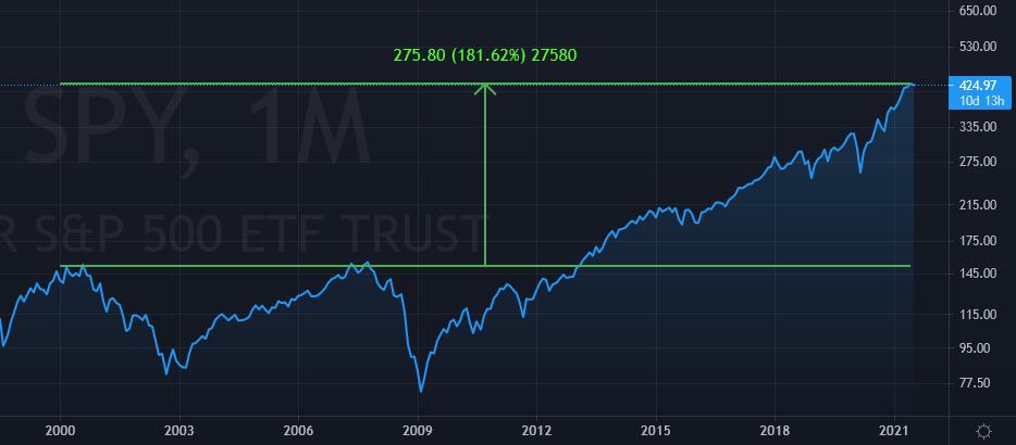 S&P 500 on melkein kolminkertaistunut 20 vuodessa