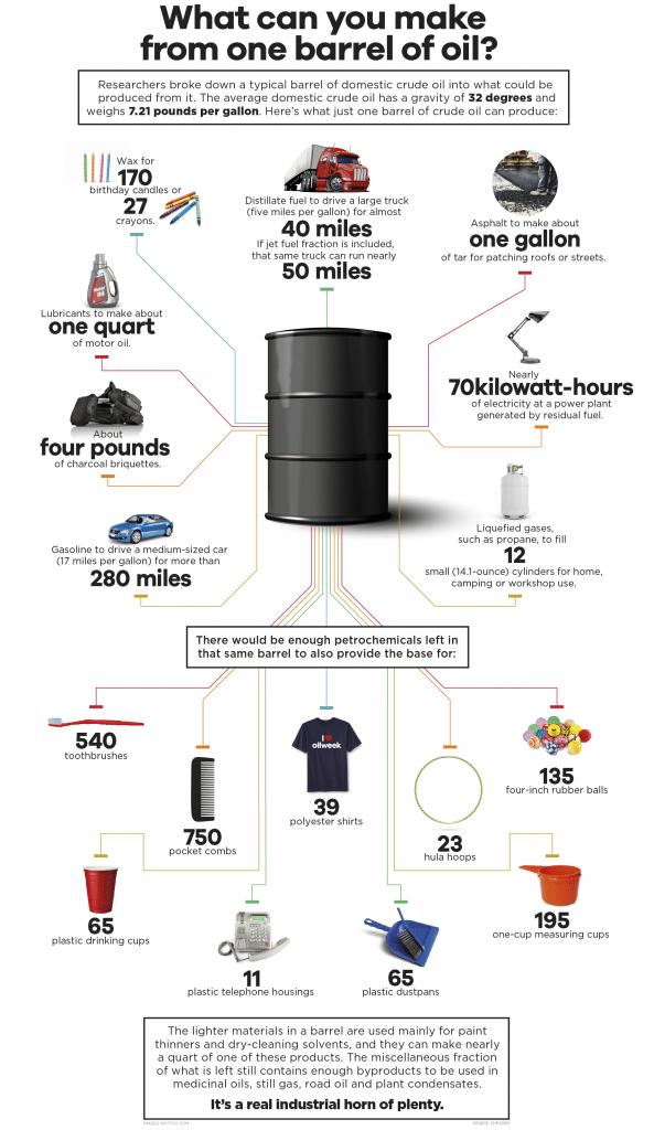 Yhdestä öljytynnyristä (~159 litraa) saadaan melkoinen määrä tavaraa aikaiseksi.